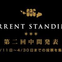 ハワイ初! 日本人によるハワイ・ランキング「111-HAWAII AWARD」 2回目の中間ランキングが発表されました!
